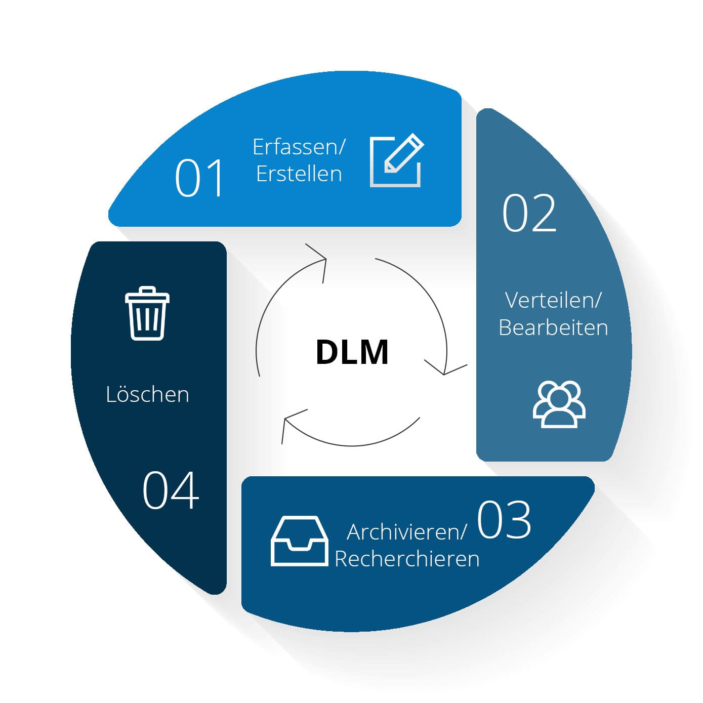 Diagramm zum Document Lifecycle Management